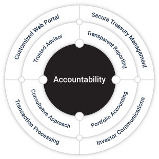 Graphic-Accountability